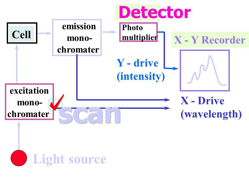 Fluorescence Excitation spectra ปรับ excitation monochromater ให้ แสงที่มากระตุ้นมี ความ ยาวคลื่นเป็นช่วงกว้าง ขณะที่ปรับให้แสงที่มี ความยาวคลื่นที่เห