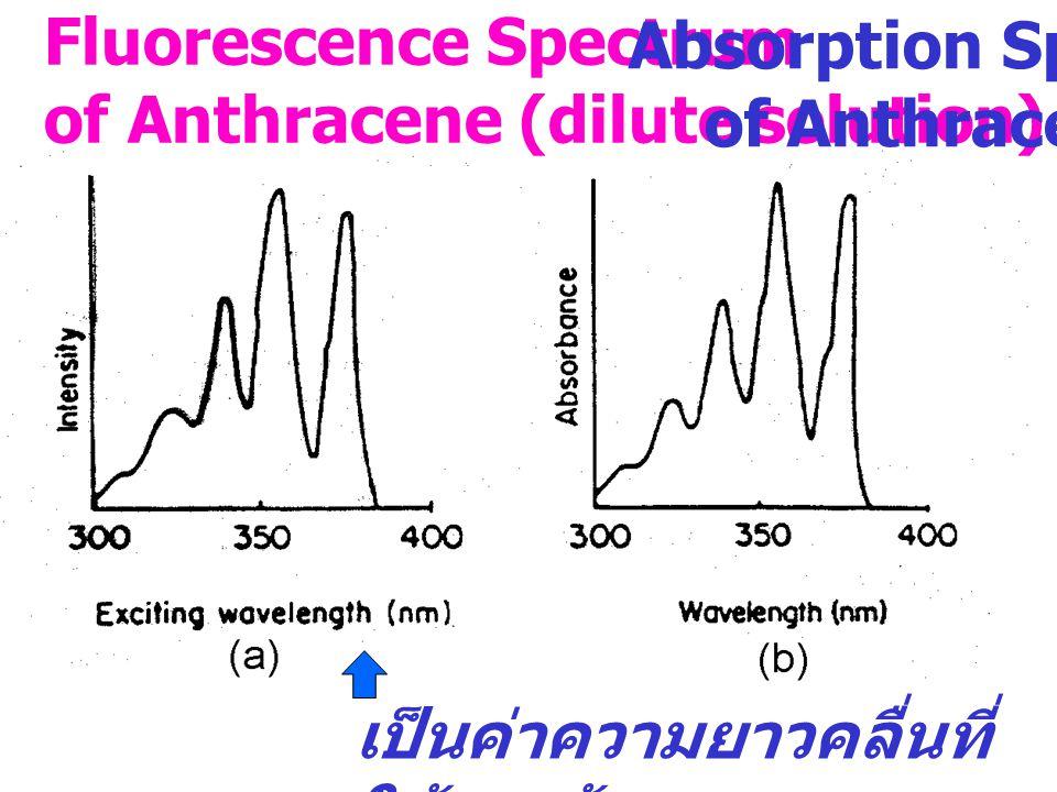 Fluorescence Excitation spectra เป็นการศึกษาว่า แสงที่ใช้กระตุ้น โมเลกุลที่ความยาว คลื่นค่าใด ทำให้ เกิดการคายแสง ดี ที่สุด