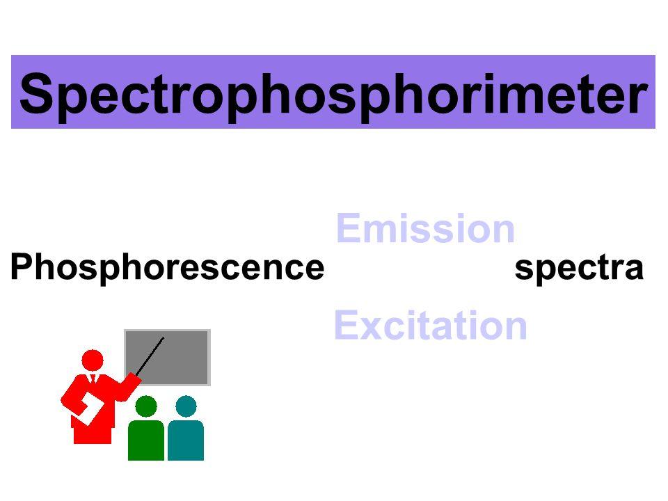 เป็นค่าความยาวคลื่นที่ ใช้กระตุ้นสาร Fluorescence Spectrum of Anthracene (dilute solution) Absorption Spectrum of Anthracene
