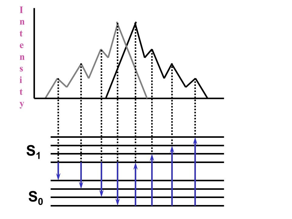 Mirror symmetry relation พบใน condense phase ( เช่น ของแข็ง, ของเหลว หรือ ก๊าซที่มีความดัน สูง ๆ )
