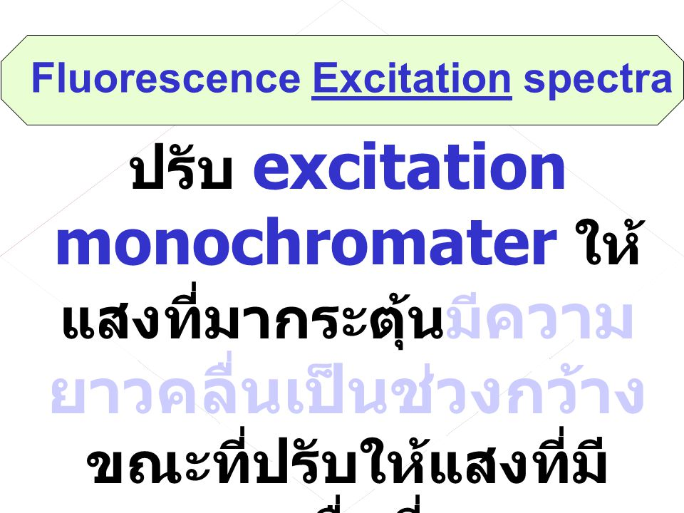 Cell emission mono- chromater Photo multiplier X - Y Recorder X - Drive (wavelength) Light source Y - drive (intensity) excitation mono- chromater Det