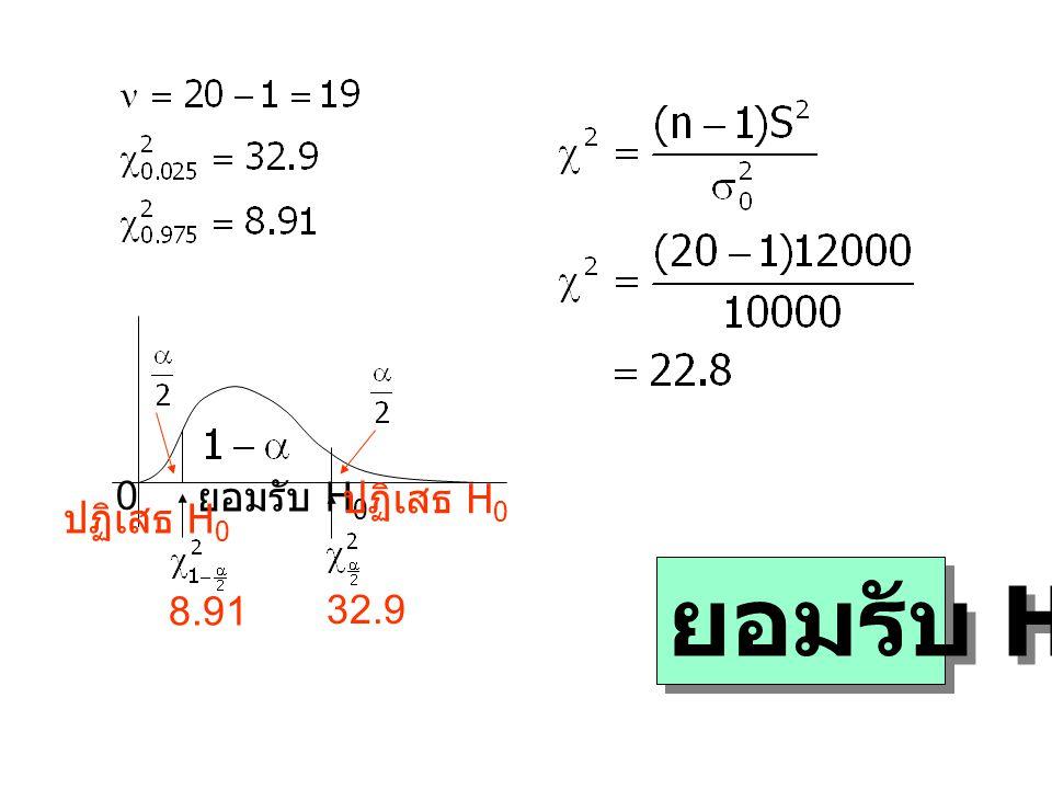 0 ยอมรับ H 0 ปฏิเสธ H 0 8.91 32.9 ยอมรับ H 0