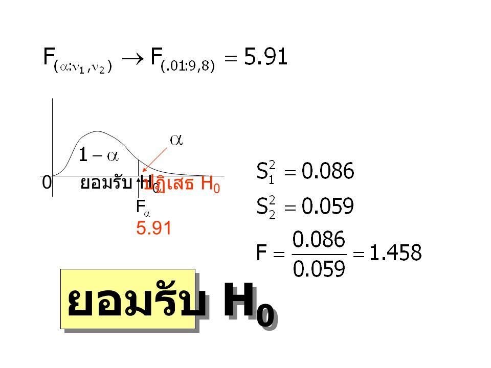 0 ยอมรับ H 0 ปฏิเสธ H 0 5.91 ยอมรับ H 0