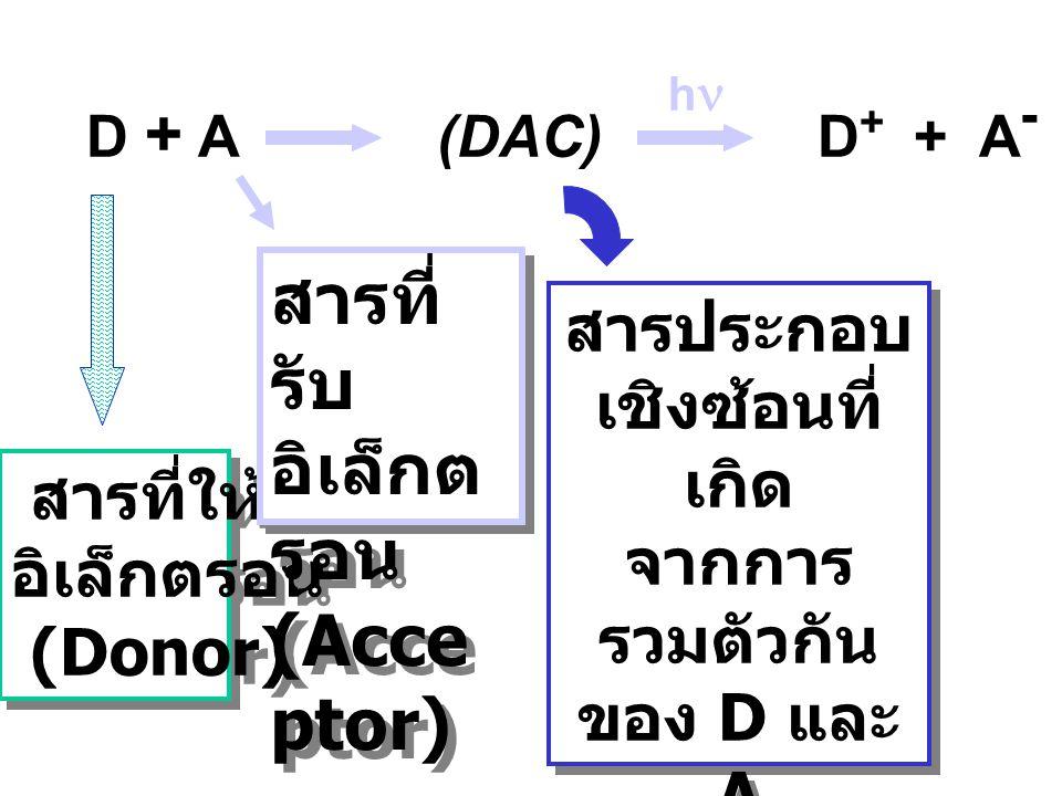 Charge-Transfer Transition (CT) Electron-Transfer Transition (ET) เมื่อสารดูดกลืนแสง มีการถ่ายเทประจุ (charge transfer) หรืออิเล็กตรอน ระหว่าง สารที่ใ