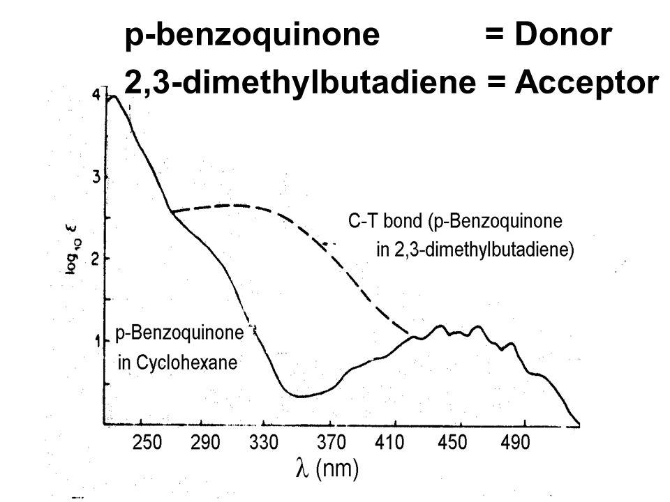 D + A (DAC) D + + A - hh สารที่ให้ อิเล็กตรอน (Donor) สารที่ให้ อิเล็กตรอน (Donor) สารประกอบ เชิงซ้อนที่ เกิด จากการ รวมตัวกัน ของ D และ A (Donor- A