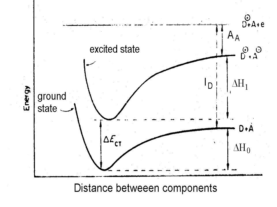  S 0 ป a  (DA) b << a ground state:  S 0 = a  (DA) + b  (D + A - ) excited state:  S 1 = a  (D + A - ) - b  (DA) ป  ไม่มีพันธะ ไม่เกิด สารปร