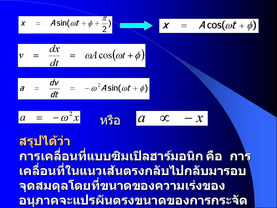 กราฟความสัมพันธ์ระหว่าง x, v, a กับ  t ของการเคลื่อนที่แบบซิมเปิลฮาร์มอนิก