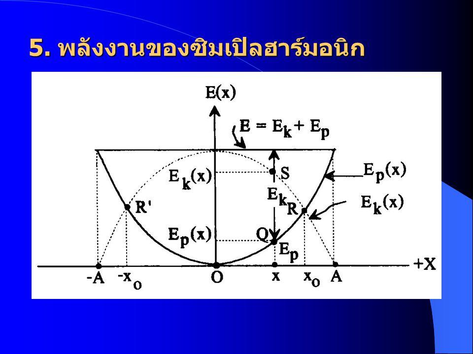 5. พลังงานของซิมเปิลฮาร์มอนิก