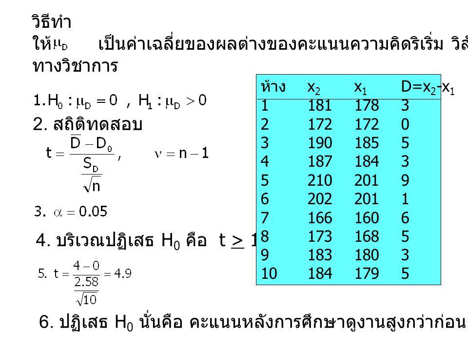วิธีทำ ให้ เป็นค่าเฉลี่ยของผลต่างของคะแนนความคิดริเริ่ม วิสัยทัศน์ และ ความเป็นผู้นำ ทางวิชาการ 2. สถิติทดสอบ 4. บริเวณปฏิเสธ H 0 คือ t > 1.833 6. ปฏิ
