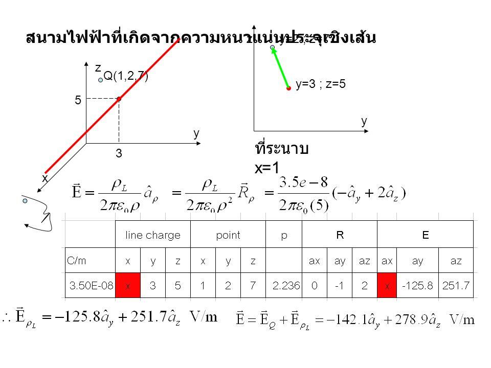 สนามไฟฟ้าที่เกิดจากความหนาแน่นประจุเชิงเส้น z x y 3 5 z y Q(1,2,7) ที่ระนาบ x=1 y=2 ; z=7 y=3 ; z=5