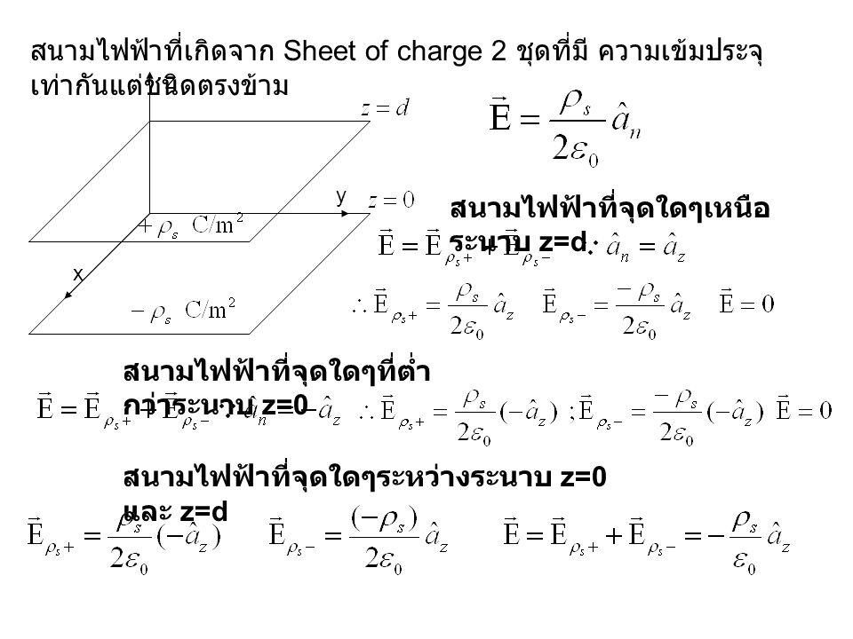 z x y สนามไฟฟ้าที่เกิดจาก Sheet of charge 2 ชุดที่มี ความเข้มประจุ เท่ากันแต่ชนิดตรงข้าม สนามไฟฟ้าที่จุดใดๆเหนือ ระนาบ z=d สนามไฟฟ้าที่จุดใดๆที่ต่ำ กว