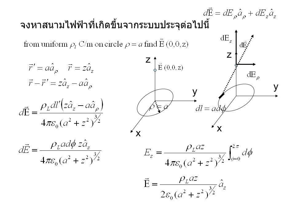 จงหาสนามไฟฟ้าที่เกิดขึ้นจากระบบประจุต่อไปนี้ x y z x y z