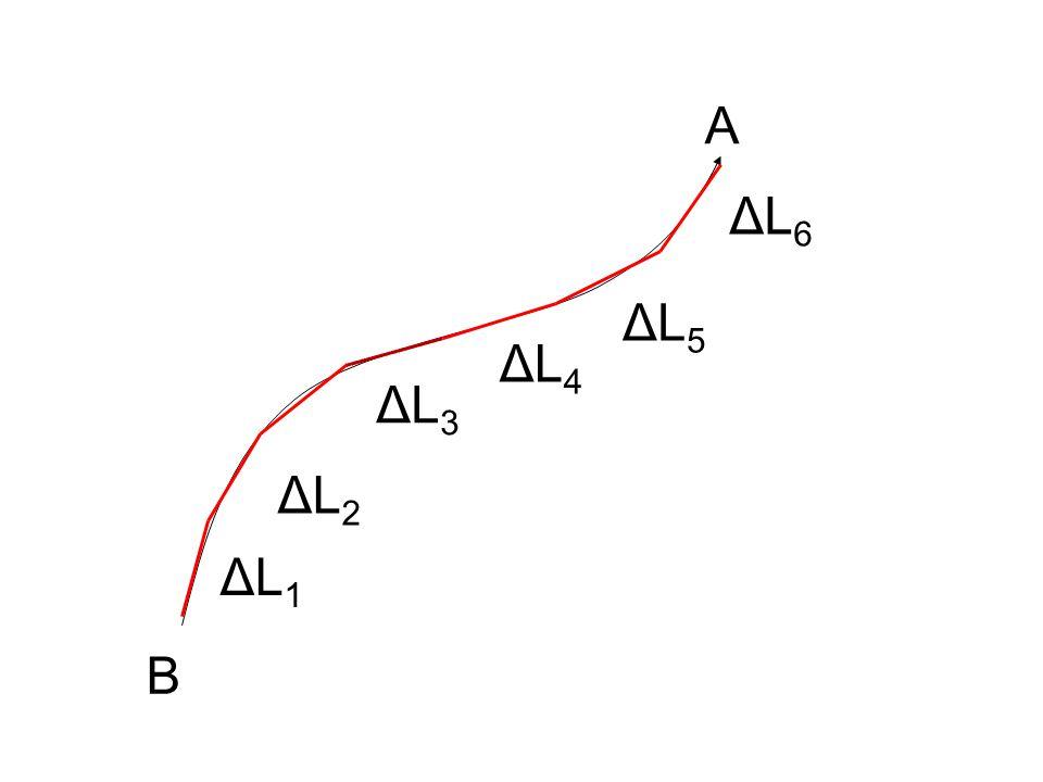 B A ΔL1ΔL1 ΔL2ΔL2 ΔL3ΔL3 ΔL4ΔL4 ΔL5ΔL5 ΔL6ΔL6