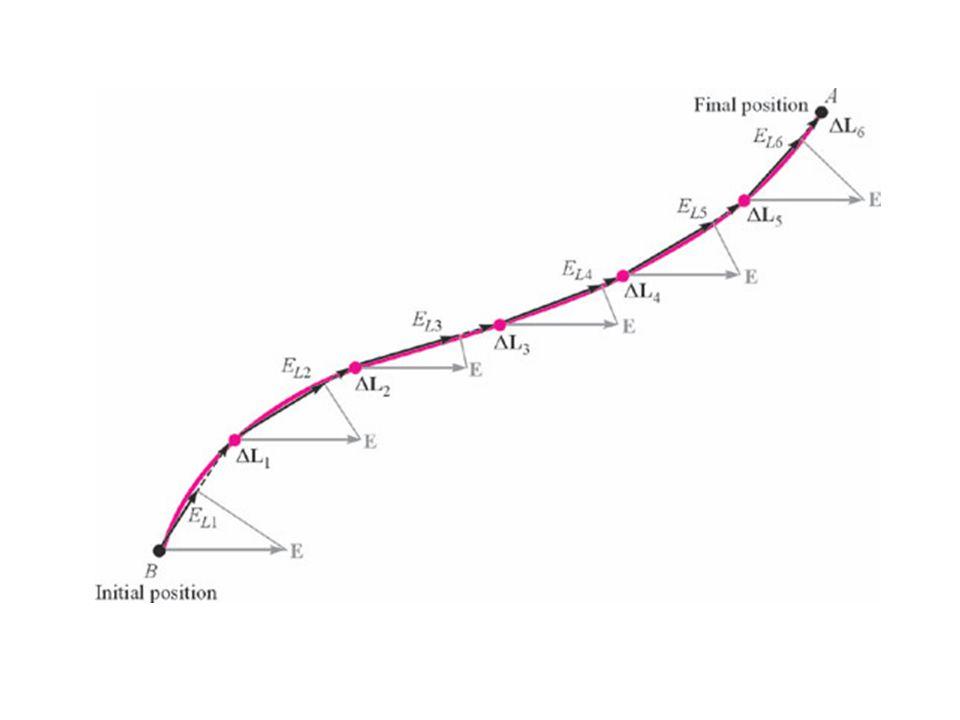 4.2 The Line Integral พิจารณา ประจุ Q เคลื่อนที่ตามทาง L ที่มี สนามไฟฟ้าคงรูป เขียนในรูปเวกเตอร์ สำหรับสนามคงรูป ( uniform field ) เมื่อจุด B เป็นจุดเริ่มต้น และ A เป็นปลายทาง