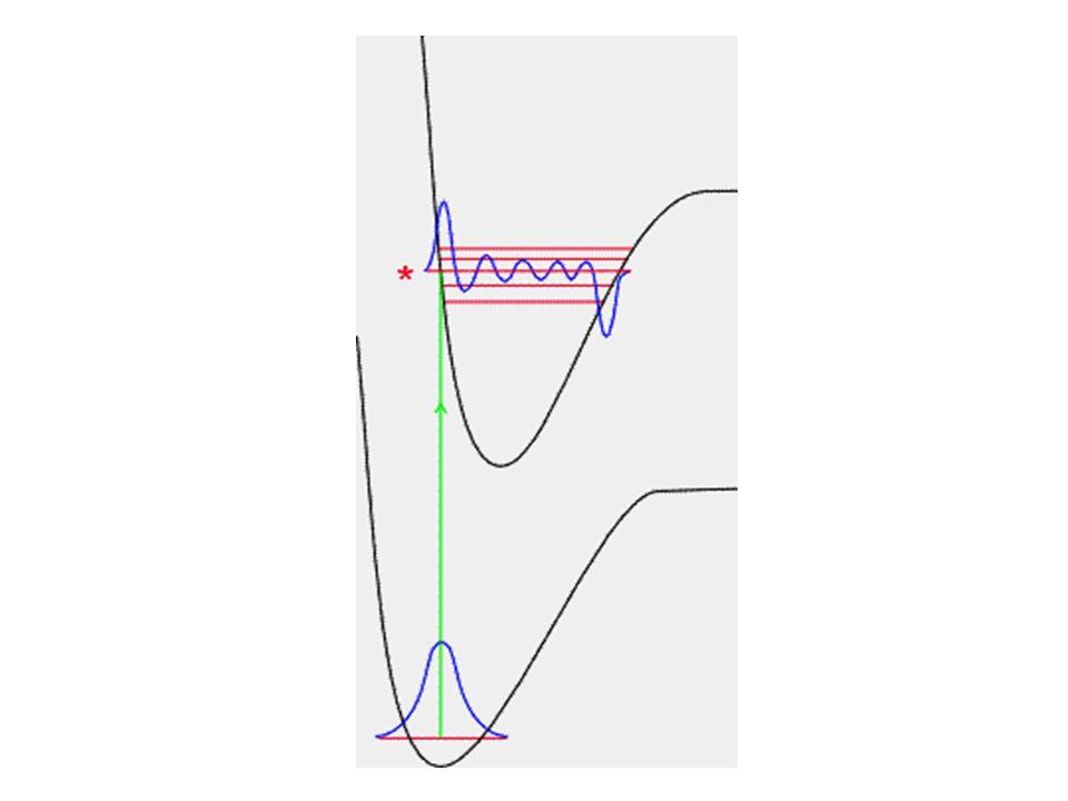 สามารถเขียนลูกศร เป็นเส้นตรง ที่ตั้งฉากกับระยะทางระหว่าง นิวเคลียส แทนขบวนการเร้า (Excitation Process) ของโมเลกุล
