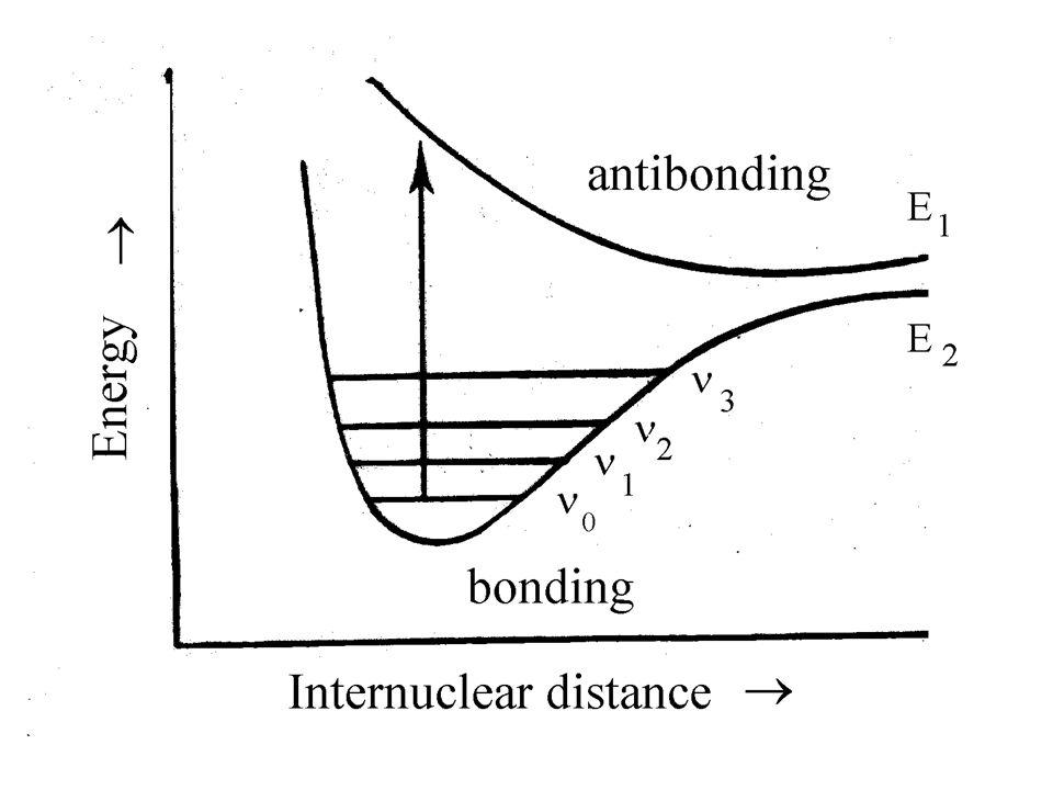 1) การดูดกลืนแสง ของสาร มีผลทำให้ โมเลกุล มีการเปลี่ยนแปลง สภาวะ จาก Bonding Orbital เป็น Antibonding Orbital