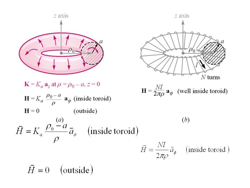 Ex จงหาสนามแม่เหล็กที่เกิดขึ้นจากขดลวดโซ ลินอยด์ พิจารณาภาคตัดขวางของขดลวด ดังรูป จะเห็นว่า 1.