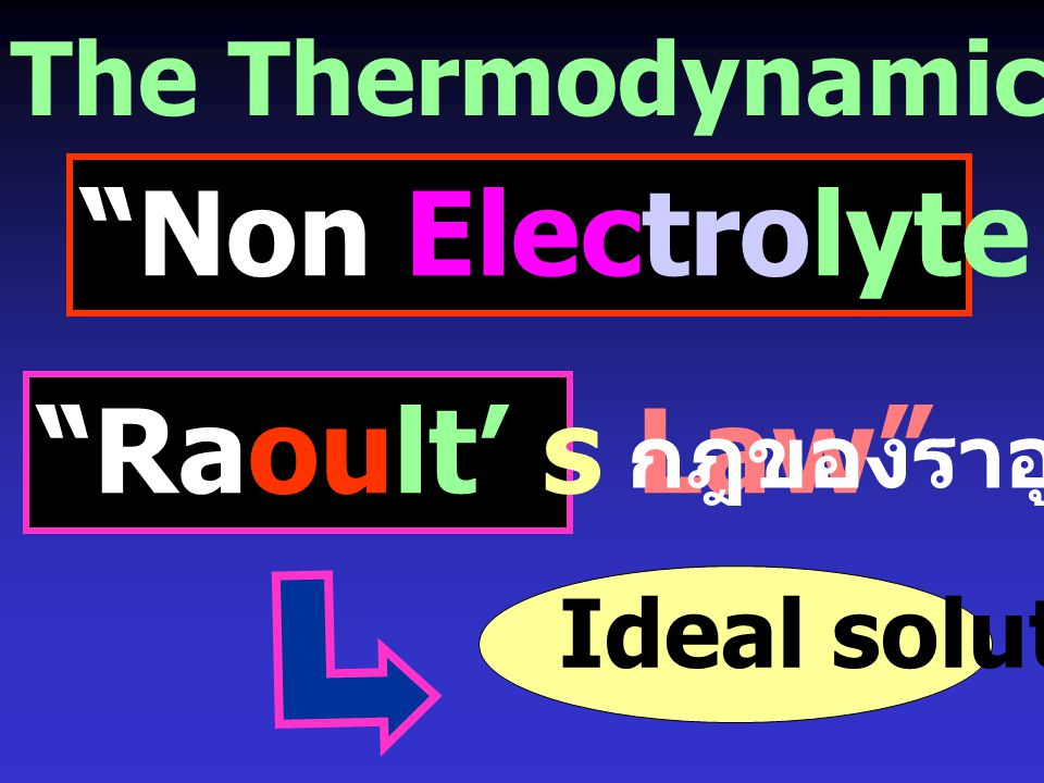 The Thermodynamics of Solutions Non Electrolyte Solution Raoult' s Law Ideal solution กฎของราอูลท์