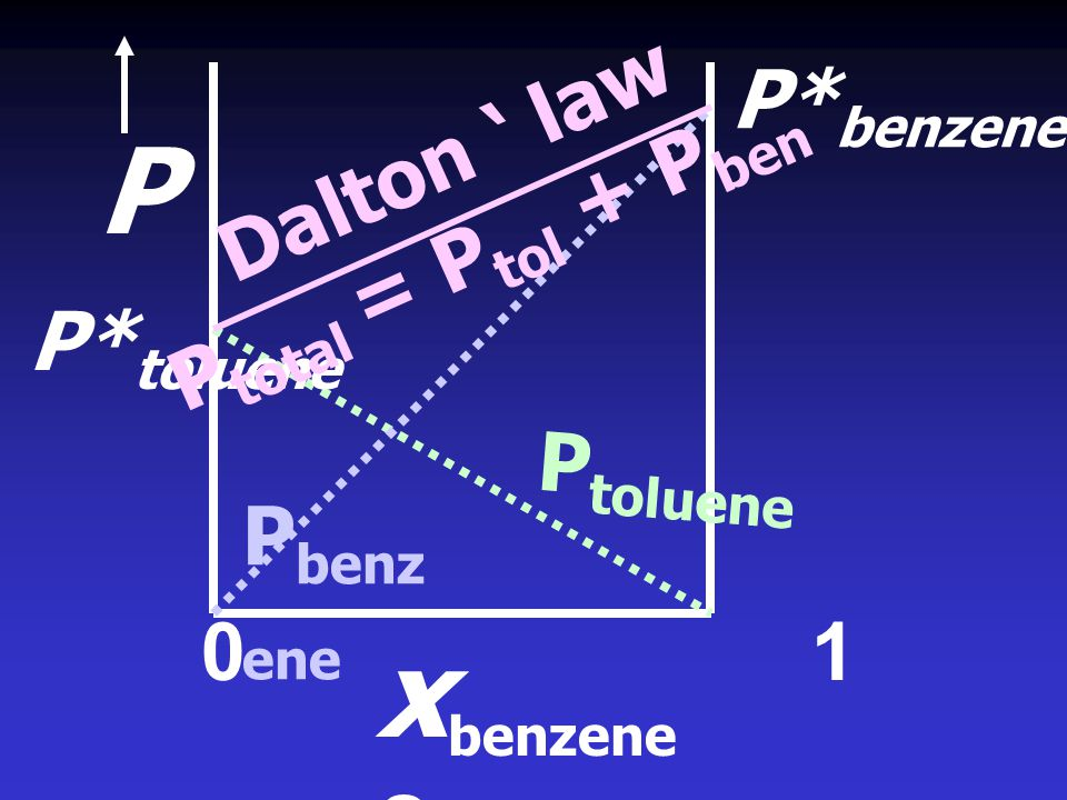 P P* toluene P* benzene Dalton ' law P total = P tol + P ben P toluene P benz ene 0 1 x benzene ฎ