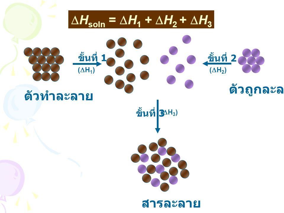 ตัวทำละลาย ขั้นที่ 1 (H1)(H1) ขั้นที่ 2 (H2)(H2) ขั้นที่ 3 (H3)(H3) ตัวถูกละลาย สารละลาย  H soln =  H 1 +  H 2 +  H 3