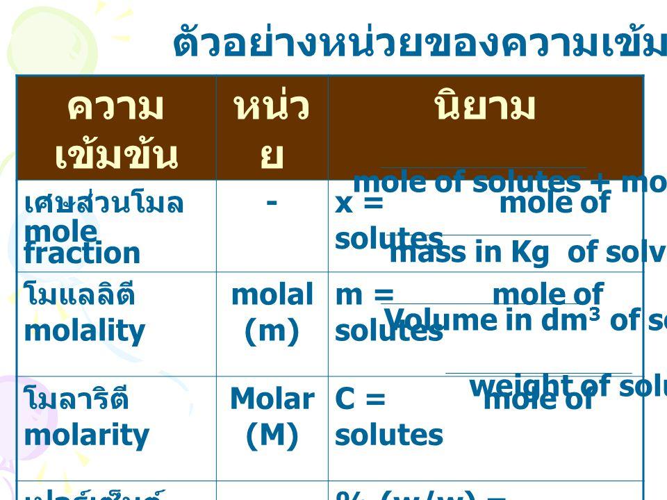ความ เข้มข้น หน่ว ย นิยาม เศษส่วนโมล mole fraction -x = mole of solutes โมแลลิตี molality molal (m) m = mole of solutes โมลาริตี molarity Molar (M) C = mole of solutes เปอร์เซ็นต์ ( นน./ นน.) % (w/w) -% (w/w) = weight of solutes x 100 หนึ่งส่วนใน ล้านส่วน part per million ppm หรือ mg/dm 3 ppm = 1 part in 1,000,000 ตัวอย่างหน่วยของความเข้มข้น mole of solutes + moles of solvents mass in Kg of solvents Volume in dm 3 of solution weight of solution