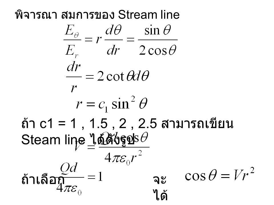 พิจารณา สมการของ Stream line ถ้า c1 = 1, 1.5, 2, 2.5 สามารถเขียน Steam line ได้ดังรูป ถ้าเลือกจะ ได้