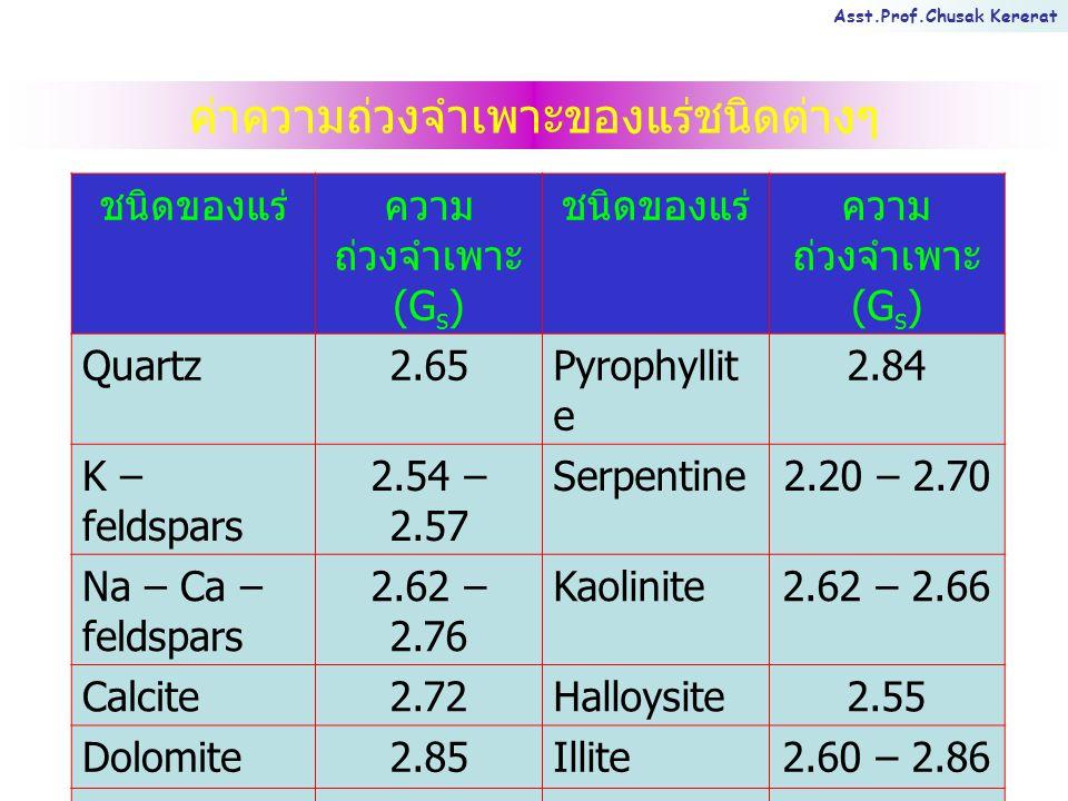 Asst.Prof.Chusak Kererat ค่าความถ่วงจำเพาะของแร่ชนิดต่างๆ ชนิดของแร่ความ ถ่วงจำเพาะ (G s ) ชนิดของแร่ความ ถ่วงจำเพาะ (G s ) Quartz2.65Pyrophyllit e 2.84 K – feldspars 2.54 – 2.57 Serpentine2.20 – 2.70 Na – Ca – feldspars 2.62 – 2.76 Kaolinite2.62 – 2.66 Calcite2.72Halloysite2.55 Dolomite2.85Illite2.60 – 2.86 Muscovite2.70 – 3.20 Montmorill onite 2.75 – 2.78 Biotite2.80 – 3.20 Bentonite2.13 – 2.18 Chlorite2.60 – 2.90 Attapulgite2.30