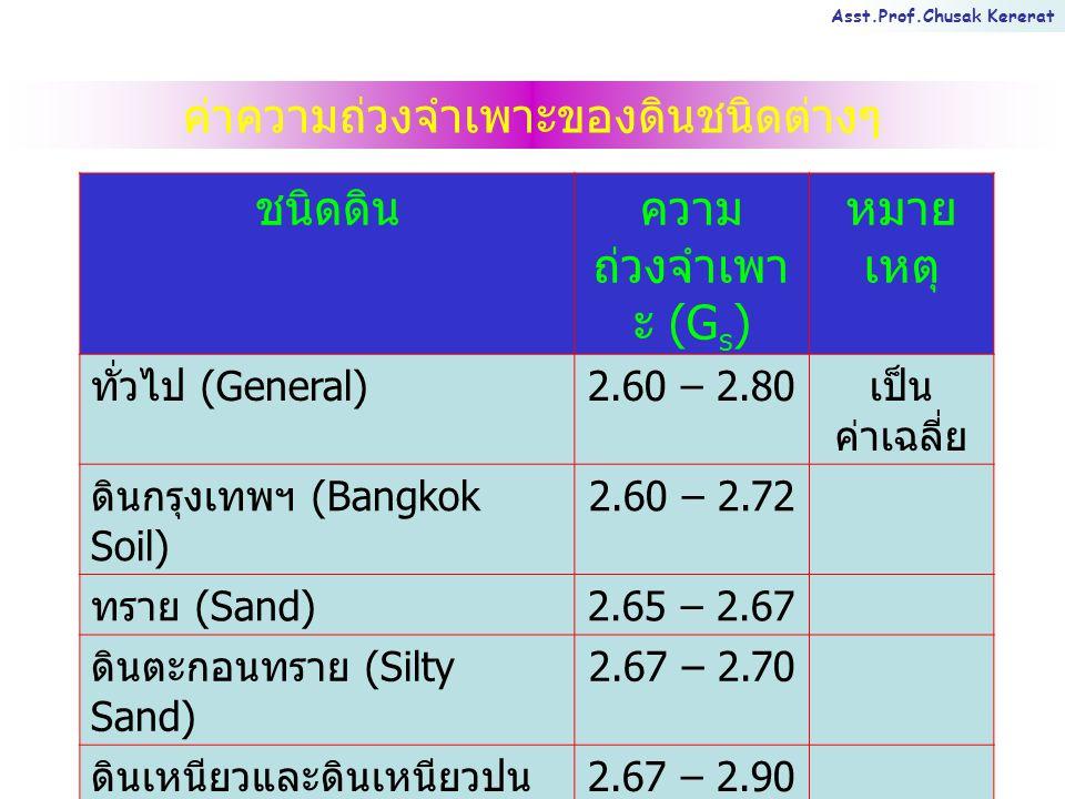 Asst.Prof.Chusak Kererat ค่าความถ่วงจำเพาะของดินชนิดต่างๆ ชนิดดินความ ถ่วงจำเพา ะ (G s ) หมาย เหตุ ทั่วไป (General) 2.60 – 2.80 เป็น ค่าเฉลี่ย ดินกรุงเทพฯ (Bangkok Soil) 2.60 – 2.72 ทราย (Sand) 2.65 – 2.67 ดินตะกอนทราย (Silty Sand) 2.67 – 2.70 ดินเหนียวและดินเหนียวปน ตะกอนทราย (Clay and Silty Clay) 2.67 – 2.90 ดินลูกรัง (Laterite) 2.70 – 3.00 ดินปนสารอินทรีย์ (Organic Soil) อาจต่ำกว่า 2
