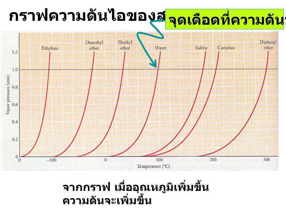กราฟความดันไอของสารบางชนิด จากกราฟ เมื่ออุณหภูมิเพิ่มขึ้น ความดันจะเพิ่มขึ้น จุดเดือดที่ความดันบรรยากาศ