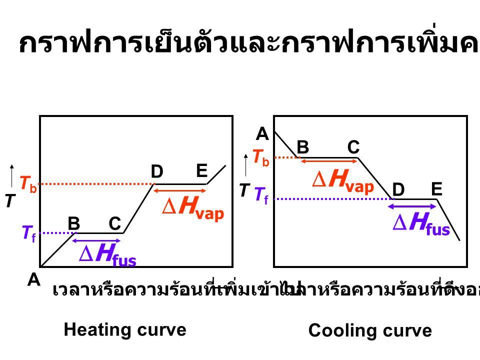 กราฟการเย็นตัวและกราฟการเพิ่มความร้อนของสารใด ๆ A BC D E TfTf TbTb เวลาหรือความร้อนที่เพิ่มเข้าไปเวลาหรือความร้อนที่ดึงออกไป A BC D E T T TbTb TfTf  H fus  H vap Heating curve Cooling curve