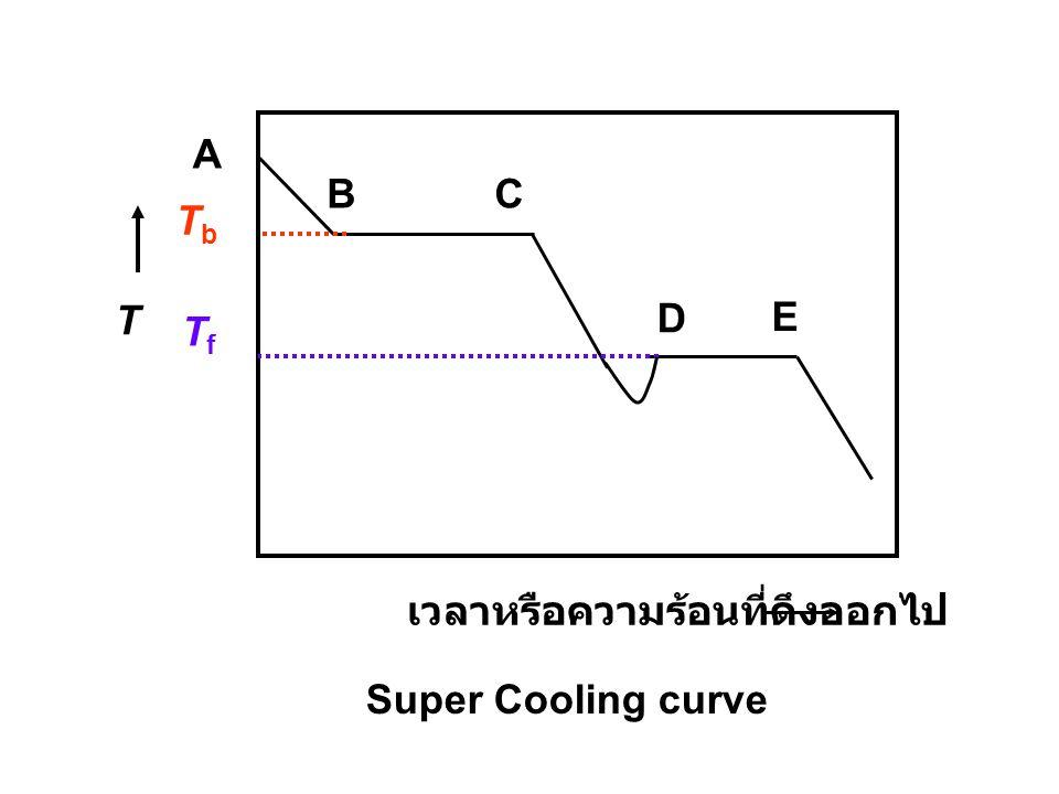 เวลาหรือความร้อนที่ดึงออกไป A BC D E T TbTb TfTf Super Cooling curve