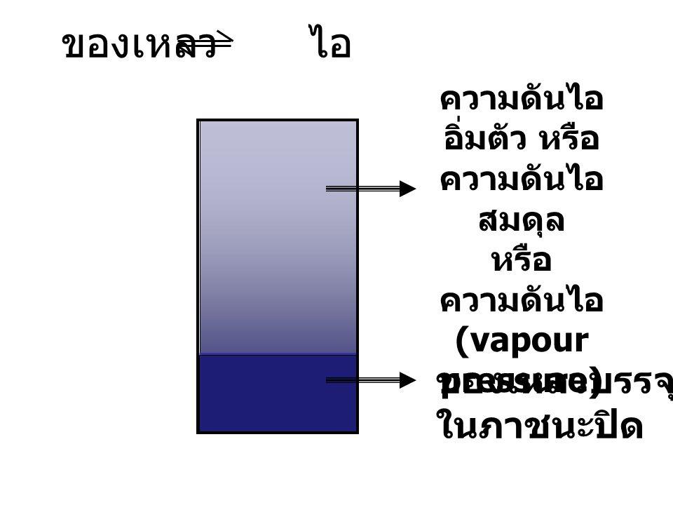 แผนภาพวัฏภาค ของแข็ง ของเหลว T P จุดวิกฤต (critical point) ไอ จุดทริพเปิล (Triple point) 1 atm TfTf จุดเยือกแข็ง จุดเดือด TbTb ของไหล (Fluid) TCTC อุณหภูมิวิกฤต PCPC ความดันวิกฤต