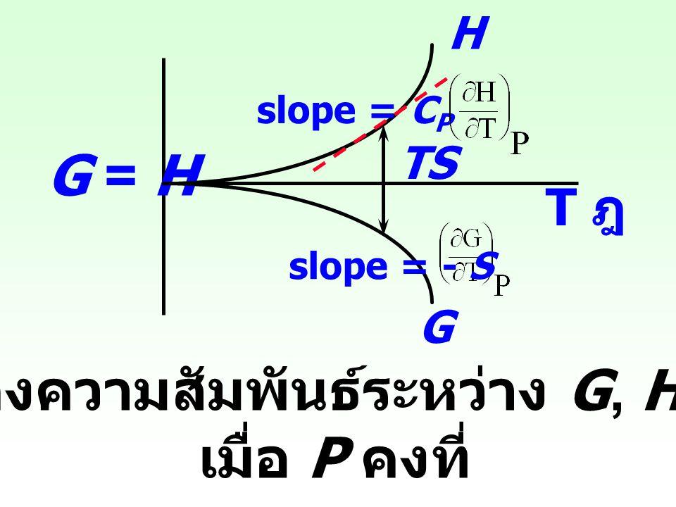 สำหรับ ideal gas : ( จากสมการ 5) จะได้ นั่นคือ เมื่อปริมาตรคงที่ : ln P = ln T + k' P = k T k = nRT/V