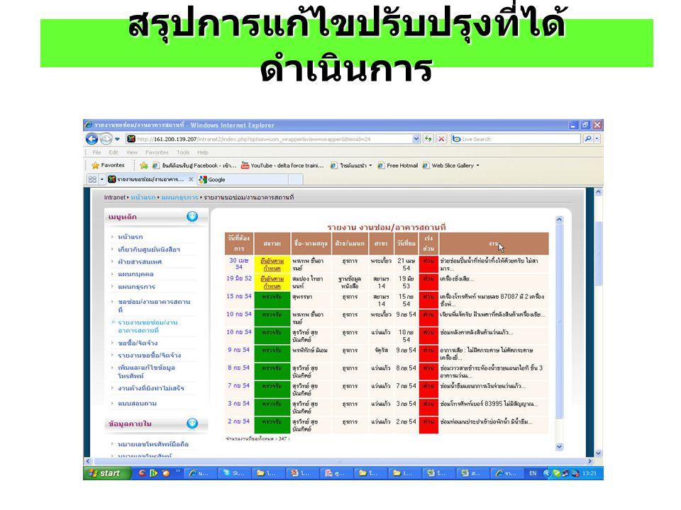 Check card use.ใบรายงานตรวจสภาพการใช้งาน ประจำเดือน........................