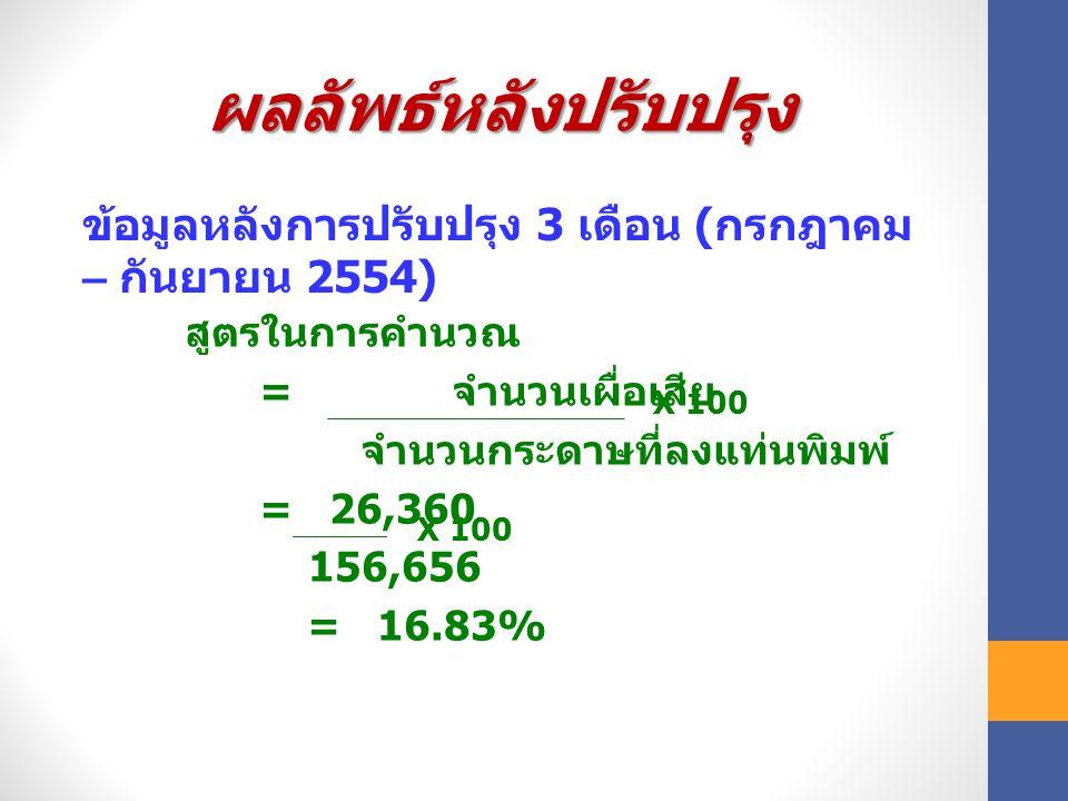 ผลลัพธ์หลังปรับปรุง สูตรในการคำนวณ = จำนวนเผื่อเสีย จำนวนกระดาษที่ลงแท่นพิมพ์ = 26,360 156,656 = 16.83% X 100 ข้อมูลหลังการปรับปรุง 3 เดือน ( กรกฎาคม