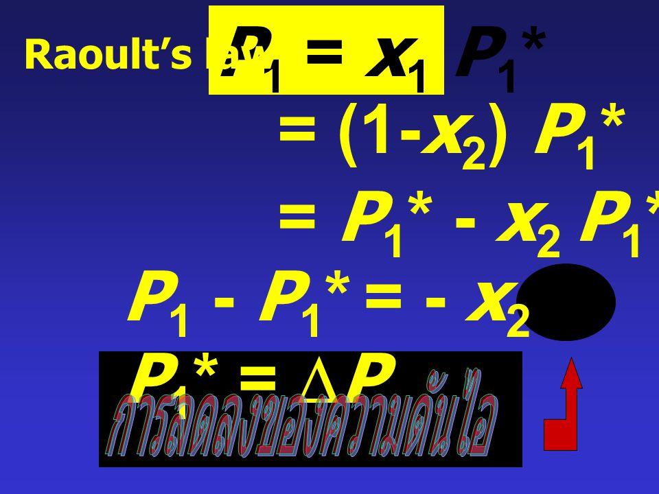 จะได้ - [H v - H l *] = R d (ln x 1 ) T 2 dTdT เมื่อ H v คือ molar enthalpy ของไอ ( บริสุทธิ์ ) H l * คือ molar enthalpy ของ pure solvent และ  H vap = H v - H l * แทนค่า จัดรูปสมการใหม่ จะได้