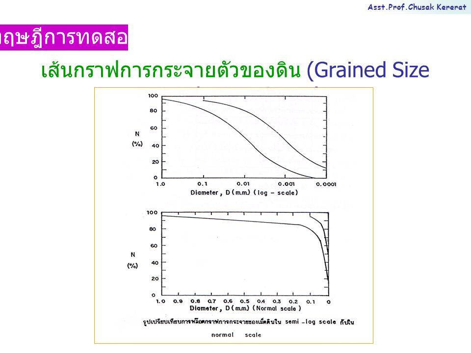 Asst.Prof.Chusak Kererat ทฤษฎีการทดสอบ ส. ป. ส. ความโค้ง ส. ป. ส. ความ สม่ำเสมอ