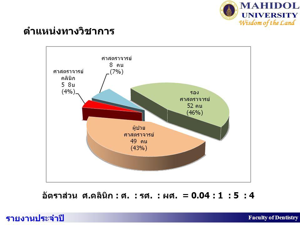 8 Faculty of Dentistry Wisdom of the Land  งบประมาณ แหล่งเงินรายรับร้อยละรายจ่ายร้อยละ เงินแผ่นดิน273,042,42049.87310,109,73653.69 เงินรายได้274,430,00050.13267,477,62146.31 รวม547,472,420100.00577,587,357100.00 รายงานประจำปี 2550