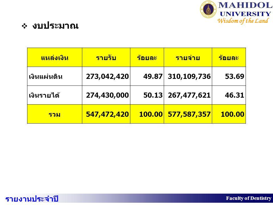 8 Faculty of Dentistry Wisdom of the Land  งบประมาณ แหล่งเงินรายรับร้อยละรายจ่ายร้อยละ เงินแผ่นดิน273,042,42049.87310,109,73653.69 เงินรายได้274,430,
