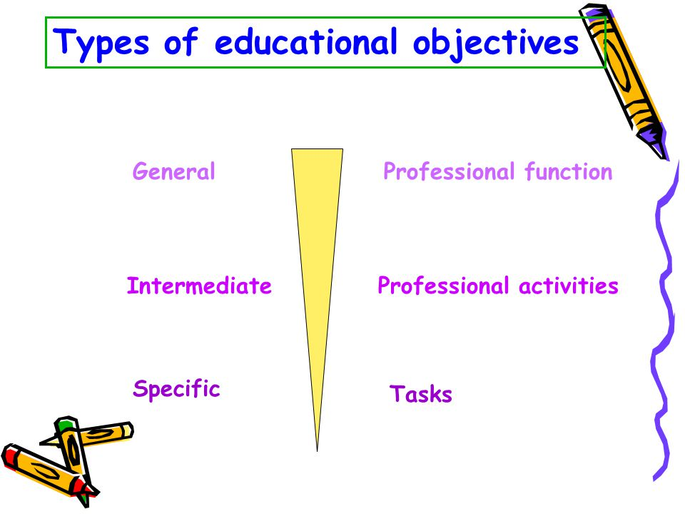 Types of educational objectives General Intermediate Specific Professional function Professional activities Tasks