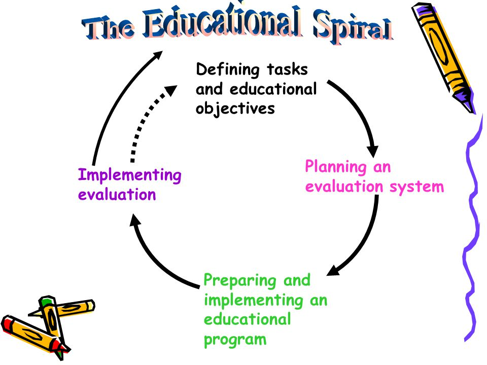 Defining tasks and educational objectives Planning an evaluation system Preparing and implementing an educational program Implementing evaluation