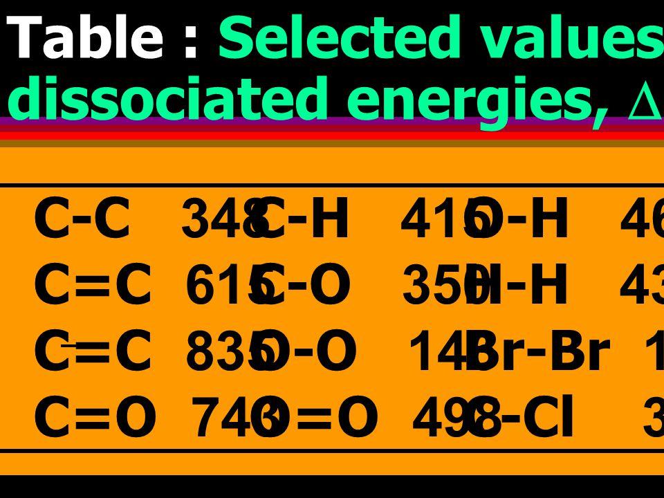 C H ฎ C + H  H o 298 = 413 kJ C C ฎ C + C  H o 298 = 348 kJ C C ฎ C + C  H o 298 = 614 kJ C C ฎ C + C  H o 298 = 839 kJ Average bond enthalpy