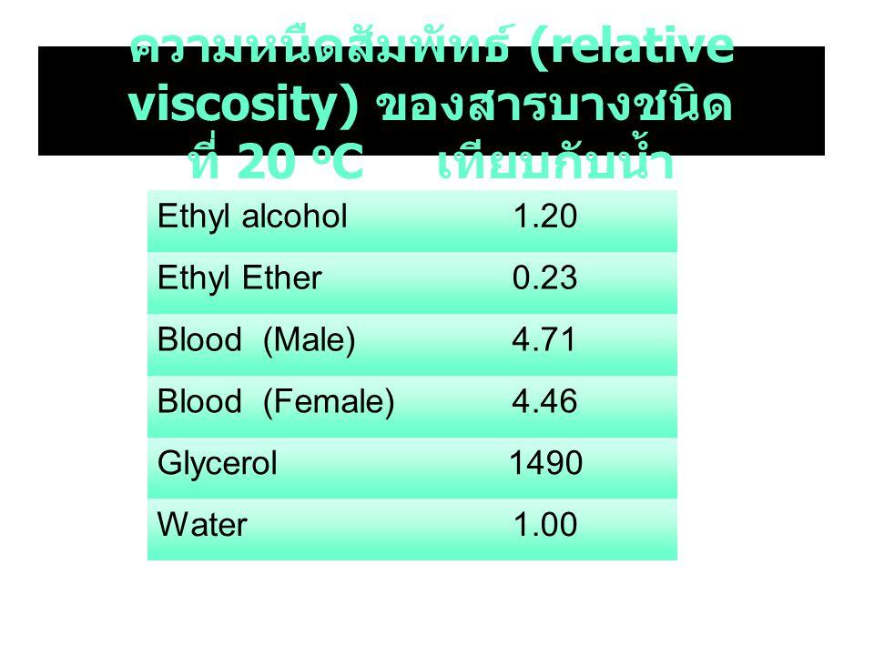 ความหนืดสัมพัทธ์ (relative viscosity) ของสารบางชนิด ที่ 20 o C เทียบกับน้ำ Ethyl alcohol1.20 Ethyl Ether0.23 Blood (Male)4.71 Blood (Female)4.46 Glycerol1490 Water1.00