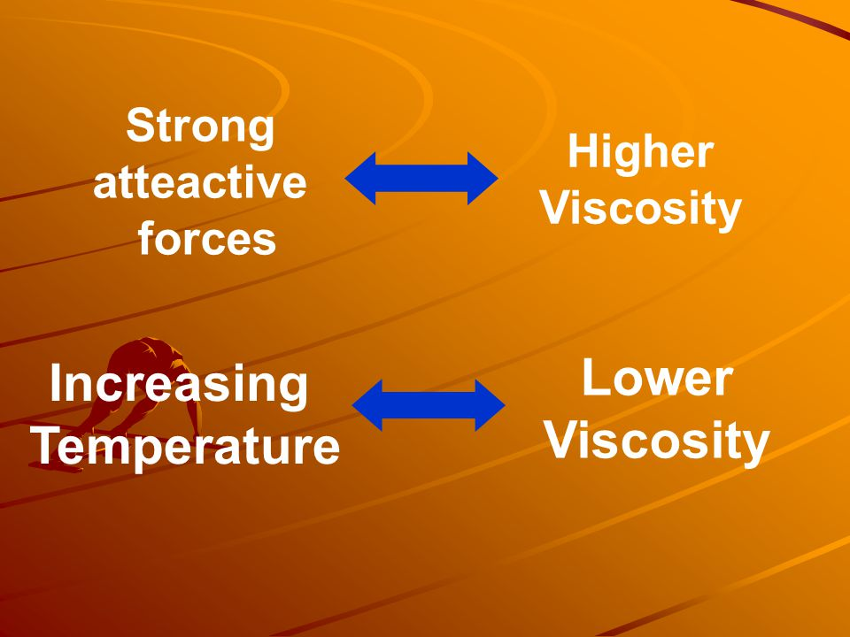 Strong atteactive forces Higher Viscosity Increasing Temperature Lower Viscosity