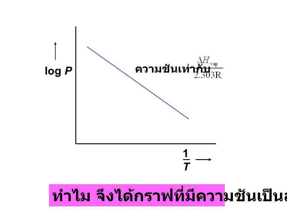 log P 1T1T ความชันเท่ากับ ทำไม จึงได้กราฟที่มีความชันเป็นลบ ?