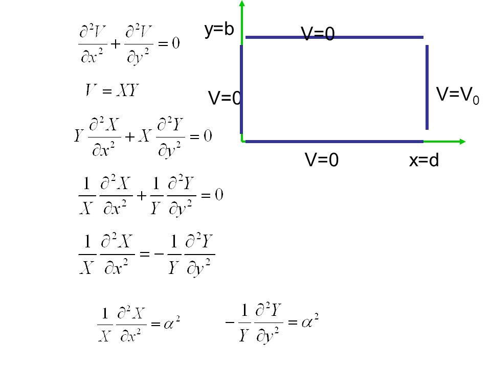V=0 V=V 0 x=d y=b