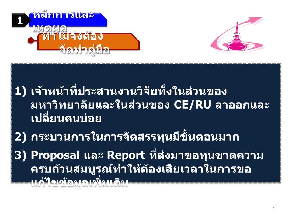 ทำไมจึงต้อง จัดทำคู่มือ 1) เจ้าหน้าที่ประสานงานวิจัยทั้งในส่วนของ มหาวิทยาลัยและในส่วนของ CE/RU ลาออกและ เปลี่ยนคนบ่อย 2) กระบวนการในการจัดสรรทุนมีขั้นตอนมาก 3)Proposal และ Report ที่ส่งมาขอทุนขาดความ ครบถ้วนสมบูรณ์ทำให้ต้องเสียเวลาในการขอ แก้ไขข้อมูลเพิ่มเติม 1) เจ้าหน้าที่ประสานงานวิจัยทั้งในส่วนของ มหาวิทยาลัยและในส่วนของ CE/RU ลาออกและ เปลี่ยนคนบ่อย 2) กระบวนการในการจัดสรรทุนมีขั้นตอนมาก 3)Proposal และ Report ที่ส่งมาขอทุนขาดความ ครบถ้วนสมบูรณ์ทำให้ต้องเสียเวลาในการขอ แก้ไขข้อมูลเพิ่มเติม หลักการและ เหตุผล 1 1 3