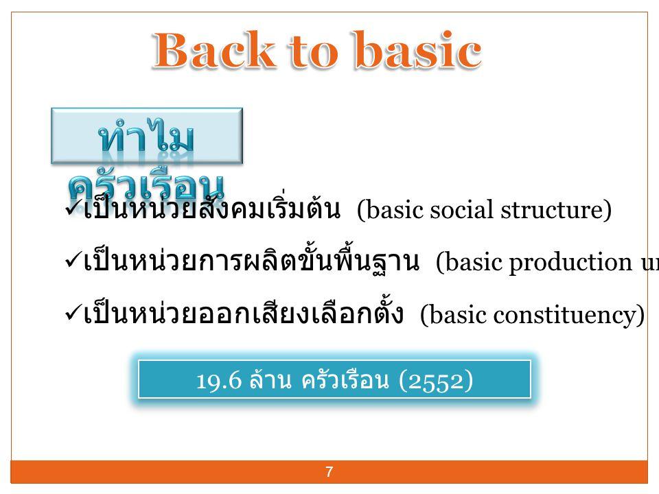  เป็นหน่วยสังคมเริ่มต้น (basic social structure)  เป็นหน่วยการผลิตขั้นพื้นฐาน (basic production unit)  เป็นหน่วยออกเสียงเลือกตั้ง (basic constituen