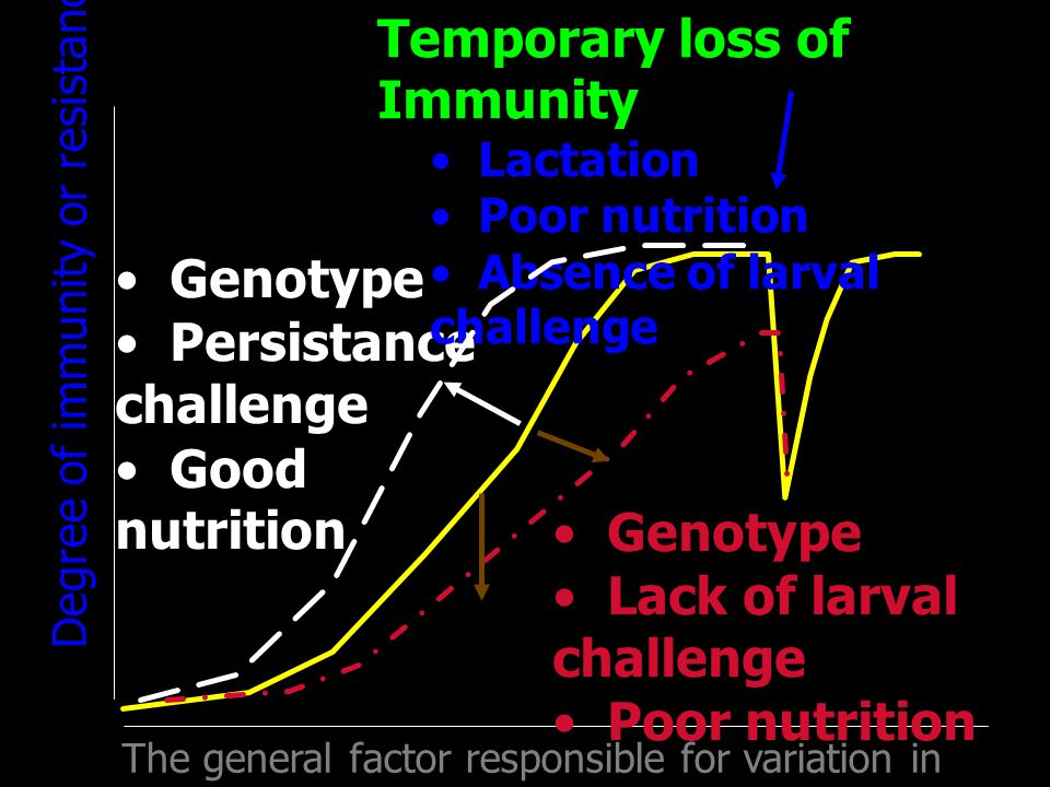 • Genotype • Persistance challenge • Good nutrition • Genotype • Lack of larval challenge • Poor nutrition Temporary loss of Immunity • Lactation • Poor nutrition • Absence of larval challenge Degree of immunity or resistance The general factor responsible for variation in host resistance to parasite