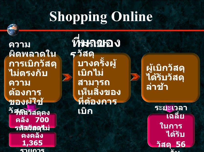 Shopping Online ความ ผิดพลาดใน การเบิกวัสดุ ไม่ตรงกับ ความ ต้องการ ของผู้ใช้ วัสดุ ที่มาของ โครงการ การเบิก วัสดุ บางครั้งผู้ เบิกไม่ สามารถ เห็นสิ่งของ ที่ต้องการ เบิก ผู้เบิกวัสดุ ได้รับวัสดุ ล่าช้า รหัสวัสดุคง คลัง 700 รายการ รหัสวัสดุไม่ คงคลัง 1,365 รายการ ระยะเวลา เฉลี่ย ในการ ได้รับ วัสดุ 56 วัน